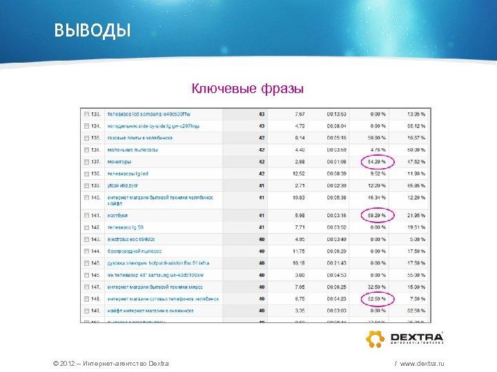 ВЫВОДЫ Ключевые фразы © 2012 – Интернет-агентство Dextra / www. dextra. ru
