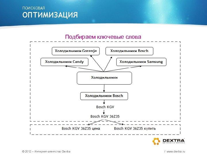 ПОИСКОВАЯ ОПТИМИЗАЦИЯ Подбираем ключевые слова © 2012 – Интернет-агентство Dextra / www. dextra. ru