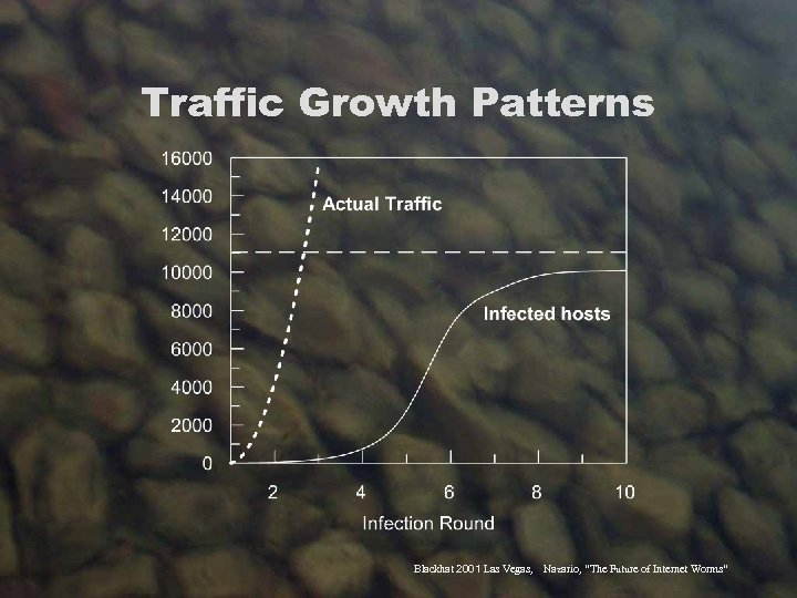 "Traffic Growth Patterns Blackhat 2001 Las Vegas, Nazario, ""The Future of Internet Worms"""