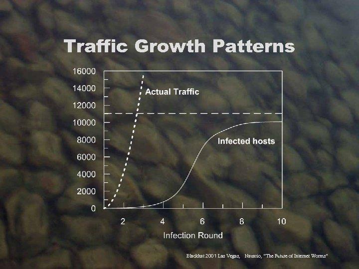 "Traffic Growth Patterns Blackhat 2001 Las Vegas, Nazario, ""The Future of Internet Worms"""