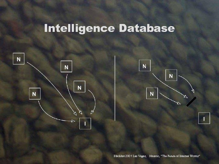 "Intelligence Database Blackhat 2001 Las Vegas, Nazario, ""The Future of Internet Worms"""