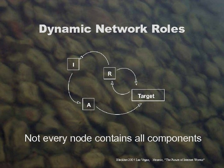 Dynamic Network Roles Not every node contains all components Blackhat 2001 Las Vegas, Nazario,