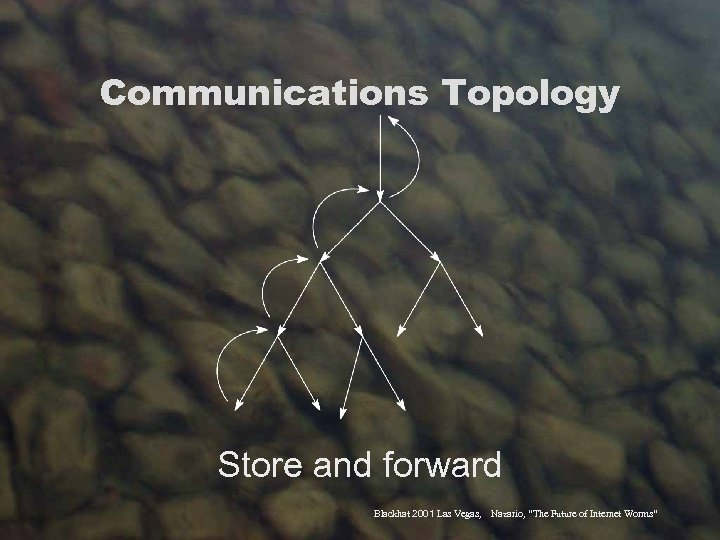 "Communications Topology Store and forward Blackhat 2001 Las Vegas, Nazario, ""The Future of Internet"