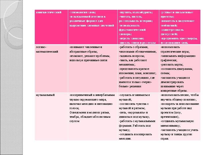 лингвистический -этимология слов; -исп. языковой лексики в различных формах для выражения сложных значений логикоматематический
