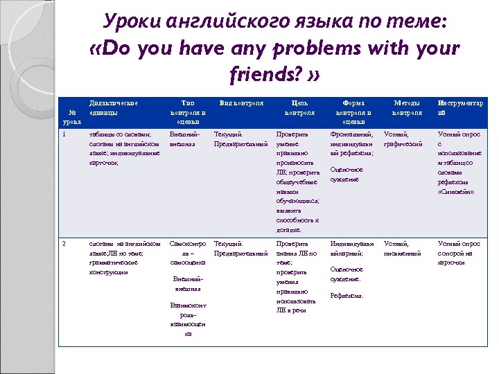 Уроки английского языка по теме: «Do you have any problems with your friends? »