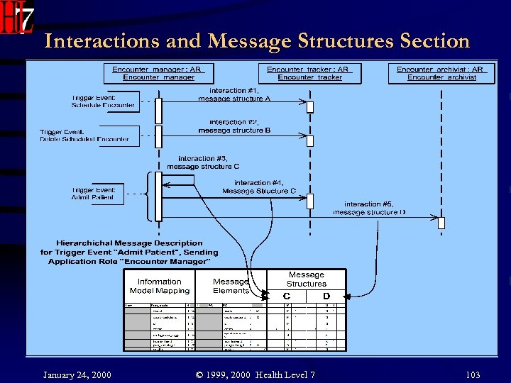 Interactions and Message Structures Section January 24, 2000 © 1999, 2000 Health Level 7