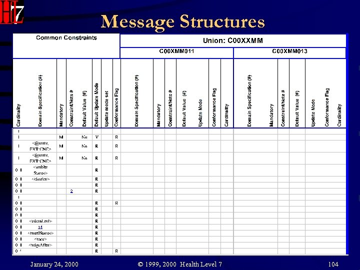 Message Structures January 24, 2000 © 1999, 2000 Health Level 7 104