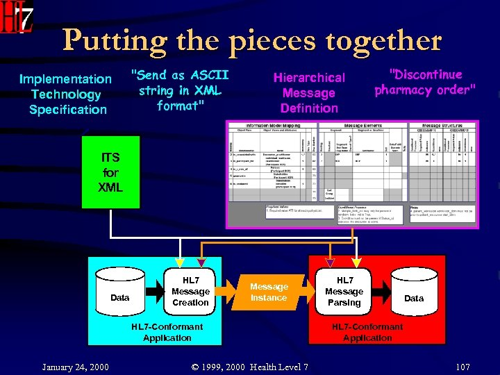 Putting the pieces together Implementation Technology Specification
