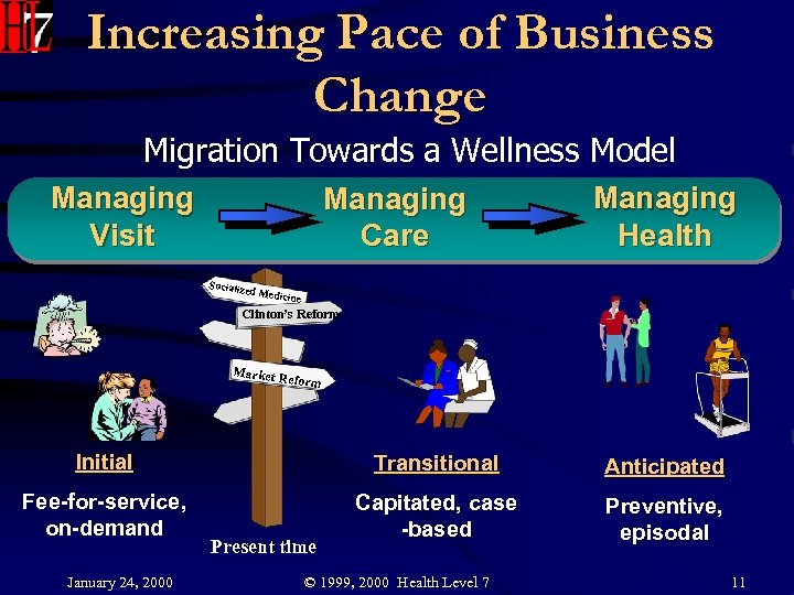 Increasing Pace of Business Change Migration Towards a Wellness Model Managing Visit Managing Care