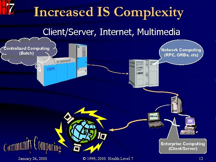 Increased IS Complexity Client/Server, Internet, Multimedia Centralized Computing (Batch) Network Computing (RPC, ORBs, etc)