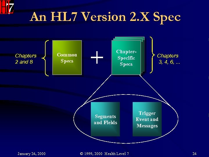 An HL 7 Version 2. X Spec Chapters 2 and 8 Common Specs Chapter.