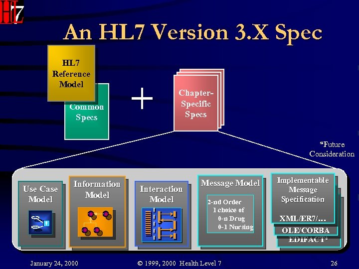 An HL 7 Version 3. X Spec HL 7 Reference Model Common Specs Chapter.