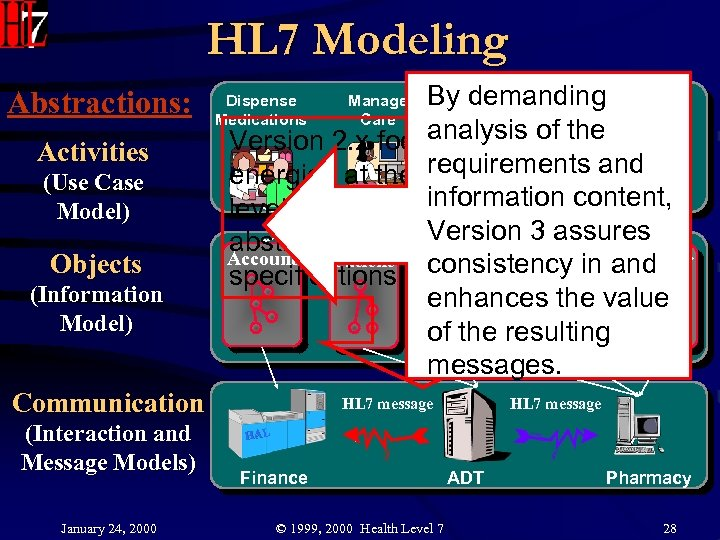 HL 7 Modeling Abstractions: Activities (Use Case Model) Objects (Information Model) By demanding Review