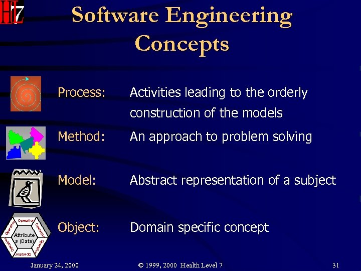 Software Engineering Concepts Process: Activities leading to the orderly construction of the models Operation