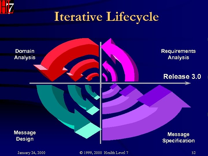 Iterative Lifecycle Domain Analysis Requirements Analysis Release 3. 0 Message Design January 24, 2000