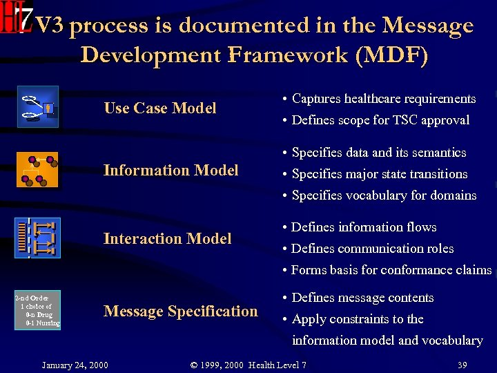 V 3 process is documented in the Message Development Framework (MDF) Use Case Model