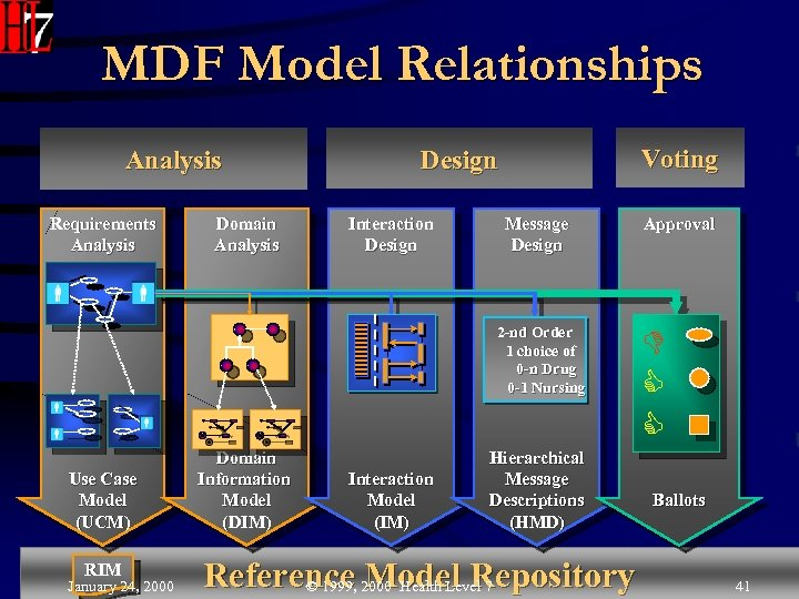 MDF Model Relationships Analysis Requirements Analysis Domain Analysis Voting Design Interaction Design Message Design