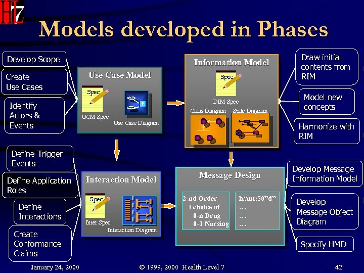 Models developed in Phases Develop Scope Create Use Cases Identify Actors & Events Information