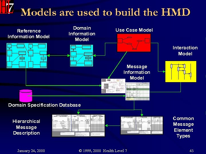 Models are used to build the HMD Reference Information Model Domain Information Model Use