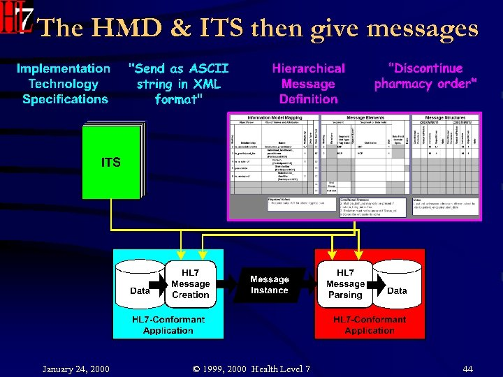 The HMD & ITS then give messages January 24, 2000 © 1999, 2000 Health