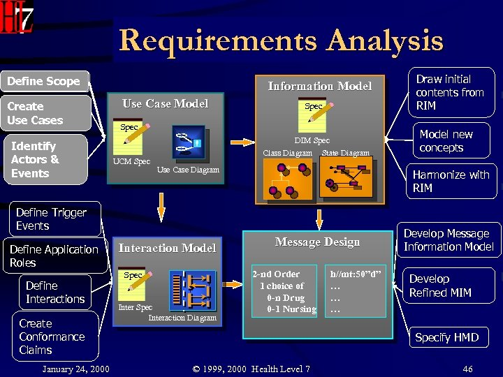 Requirements Analysis Activities by Phase Define. Scope Define Scope Create Use Cases Identify Actors&