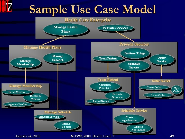 Sample Use Case Model Health Care Enterprise Manage Health Plans Provide Services Manage Health