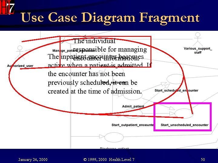 Use Case Diagram Fragment The individual responsible for managing The inpatient encounter becomes encounter
