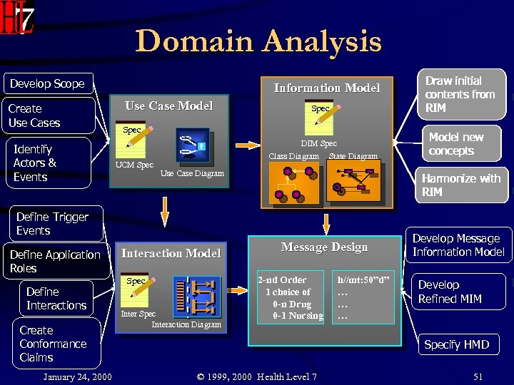 Domain Analysis Develop Scope Create Use Cases Identify Actors & Events Information Model Use