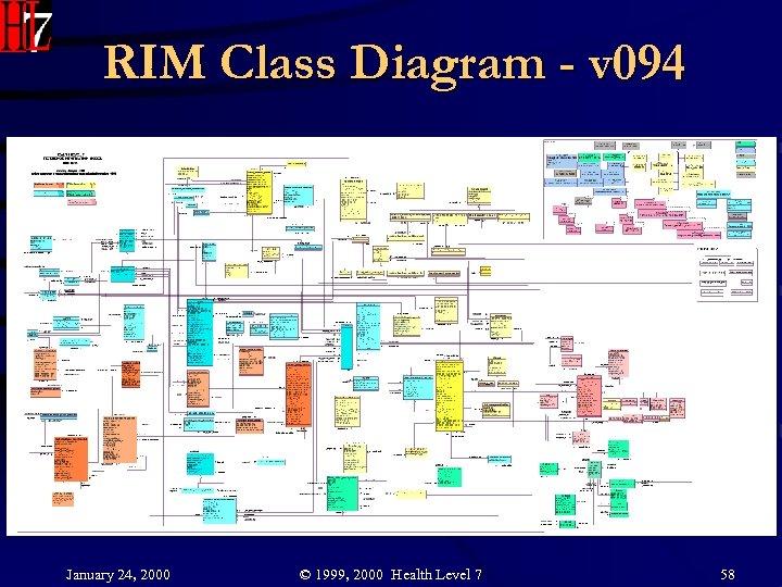 RIM Class Diagram - v 094 January 24, 2000 © 1999, 2000 Health Level