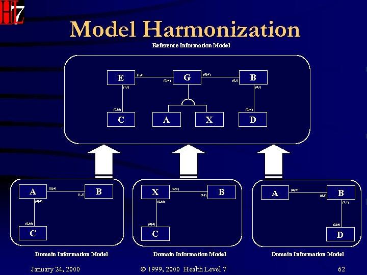 Model Harmonization Reference Information Model E G (1, 1) (0, M) (0, 1) B
