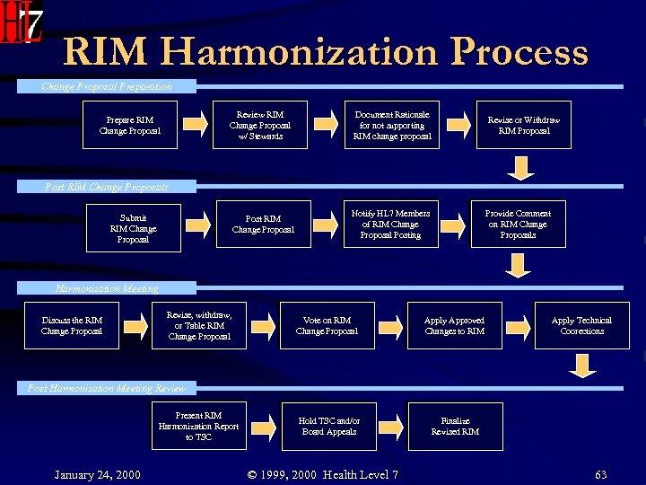 RIM Harmonization Process Change Proposal Preparation Review RIM Change Proposal w/ Stewards Prepare RIM