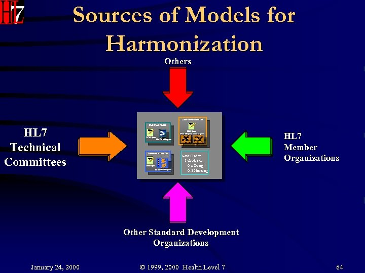 Sources of Models for Harmonization Others Information Model HL 7 Technical Committees Use Case