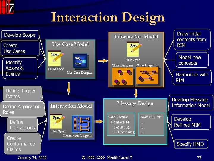 Interaction Design Develop Scope Create Use Cases Identify Actors & Events Information Model Use