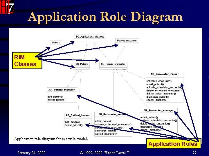 Application Role Diagram Figure Application role diagram for example model. RIM Classes Application role