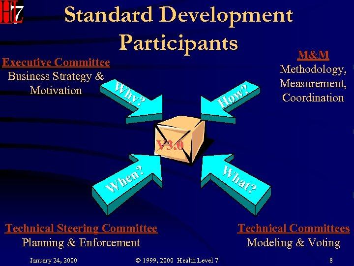 Standard Development Participants M&M Executive Committee Business Strategy & W Motivation hy w? Ho