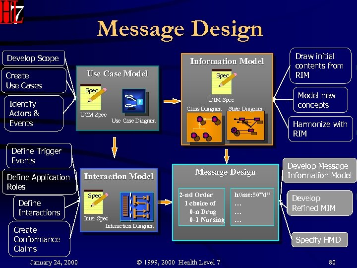 Message Design Develop Scope Create Use Cases Identify Actors & Events Information Model Use