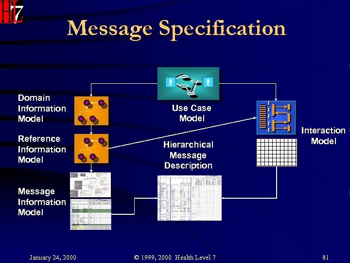 Message Specification Domain Information Model Reference Information Model Use Case Model Hierarchical Message Description