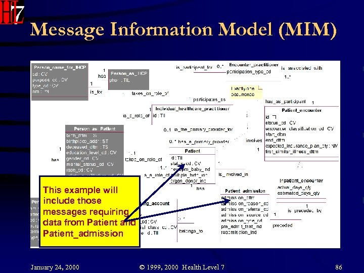 Message Information Model (MIM) This example will include those messages requiring data from Patient
