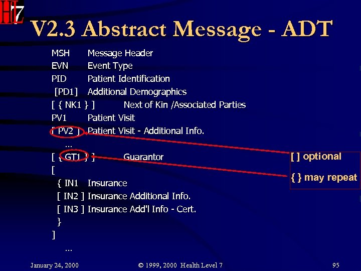 V 2. 3 Abstract Message - ADT MSH Message Header EVN Event Type PID