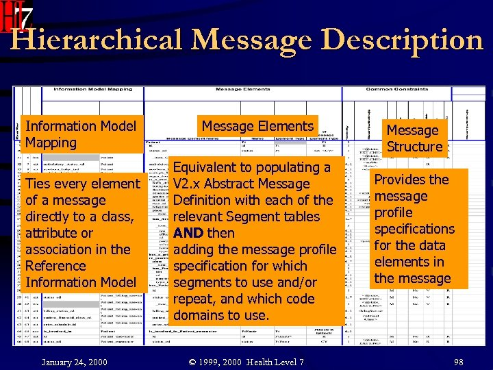 Hierarchical Message Description Information Model Mapping Ties every element of a message directly to