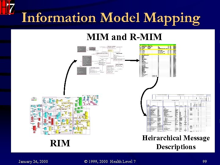 Information Model Mapping MIM and R-MIM Heirarchical Message Descriptions RIM January 24, 2000 ©