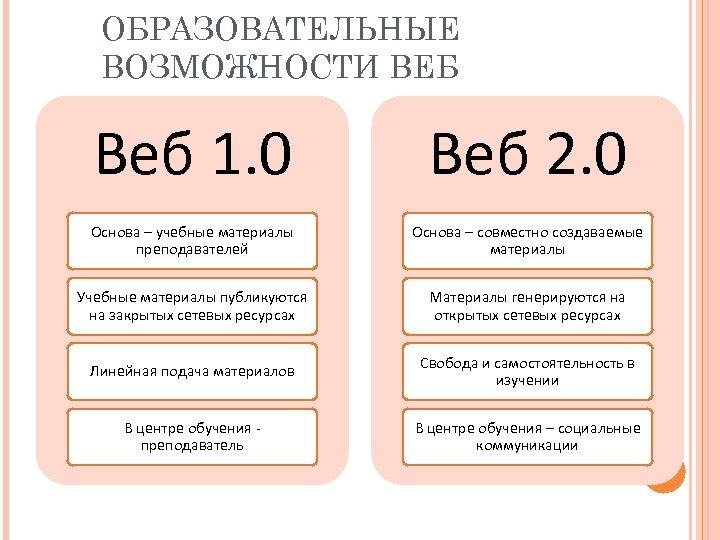 ОБРАЗОВАТЕЛЬНЫЕ ВОЗМОЖНОСТИ ВЕБ Веб 2. 0 Основа – учебные материалы преподавателей Основа – совместно