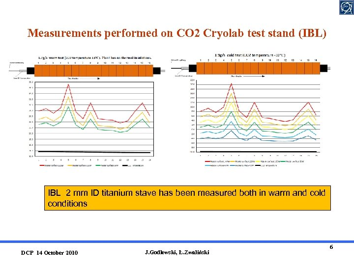 Measurements performed on CO 2 Cryolab test stand (IBL) IBL 2 mm ID titanium