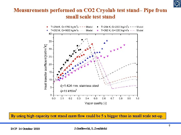 Measurements performed on CO 2 Cryolab test stand– Pipe from small scale test stand