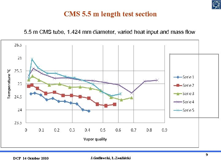 CMS 5. 5 m length test section 5. 5 m CMS tube, 1. 424
