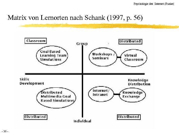 Psychologie des Internet (Funke) Matrix von Lernorten nach Schank (1997, p. 56) - 30