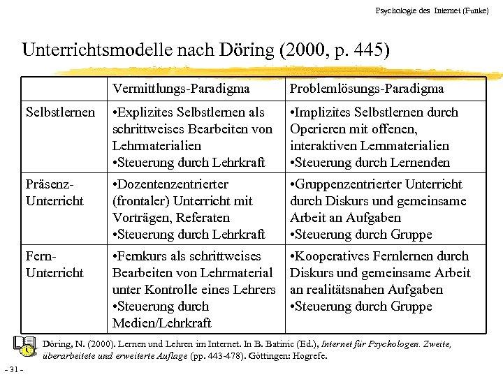 Psychologie des Internet (Funke) Unterrichtsmodelle nach Döring (2000, p. 445) Vermittlungs-Paradigma Problemlösungs-Paradigma Selbstlernen •