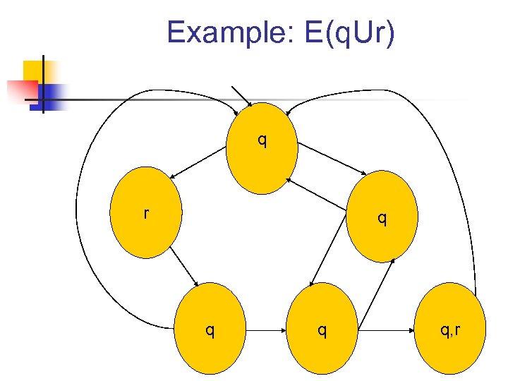 Example: E(q. Ur) q r q q, r