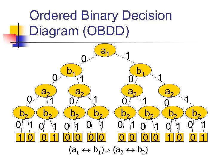 Ordered Binary Decision Diagram (OBDD) 0 0 a 1 b 1 1 a 2