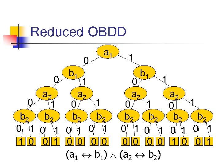 Reduced OBDD 0 0 a 1 b 1 1 a 2 0 1 1